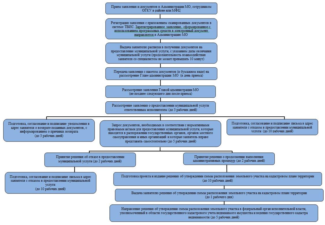 распоряжение об утверждении схемы расположения земельного участка образец